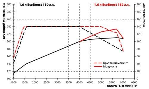 Чип тюнинг и доработки двигателя: чип-тюнінгу