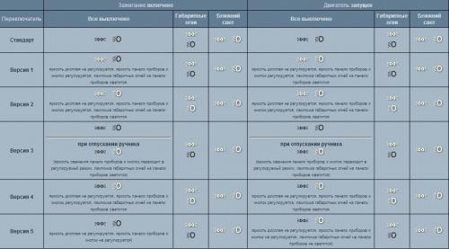 Как активировать скандинавский пакет на Opel