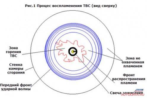 Чип тюнинг и доработки двигателя: Блог им. info: Чип-тюнинг для многих ( часть первая)