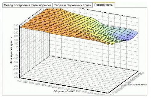 Чип тюнинг и доработки двигателя: Блог им. info: J5 On-Line Tuner - Навчання фази вприскування