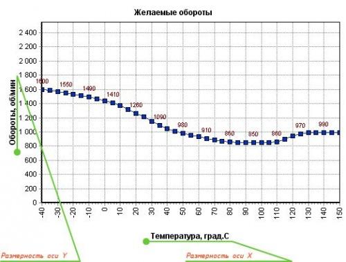 Чип тюнинг и доработки двигателя: «J5 On-Line Tuner»  - Редагування 2D-таблиць